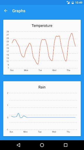Forecastie - Weather app 1.10.2 Screenshots 3