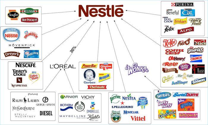 美股投資推薦-Nestle | 雀巢
