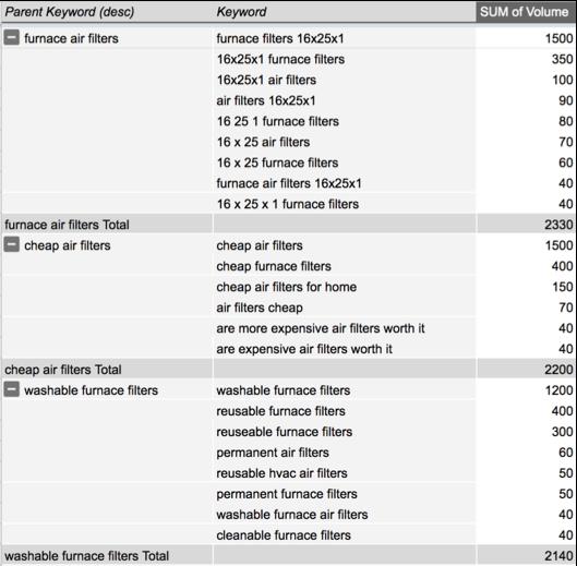 Keyword Bucketing - Page Level Pivot Table