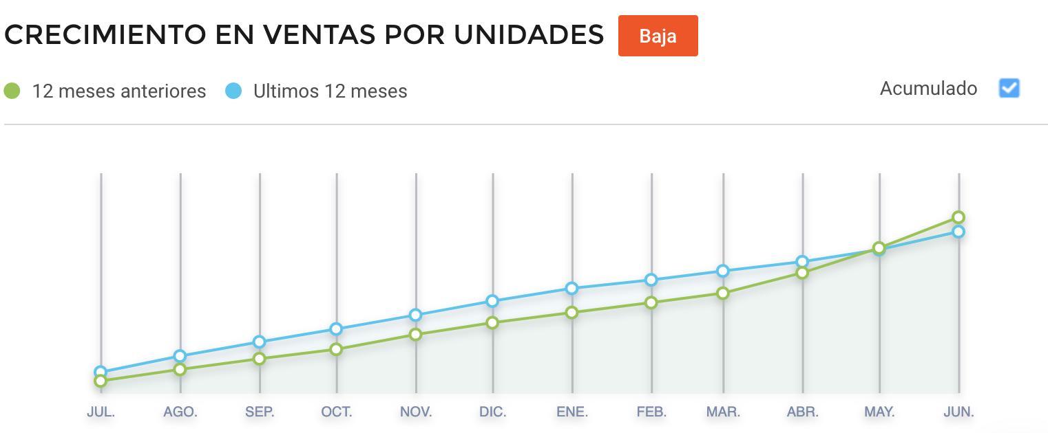 Crecimiento  afeitadoras vendidas Argentina