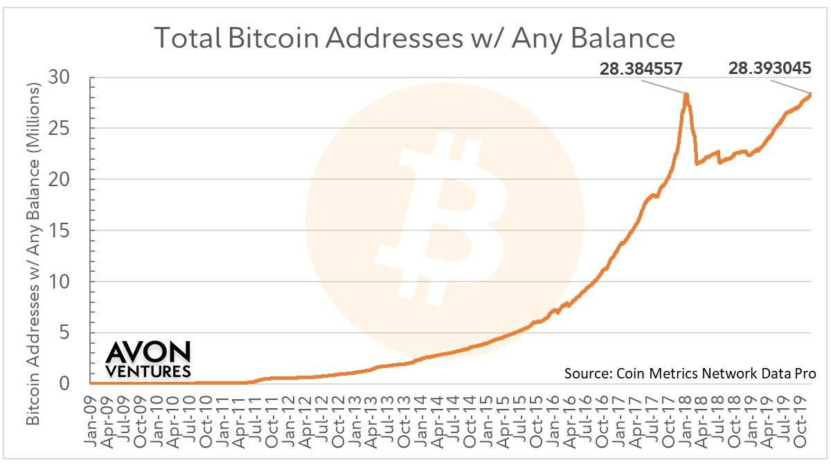 We explore the possible reasons behind a new all-time high in the number of Bitcoin addresses that hold at least 1 satoshi.