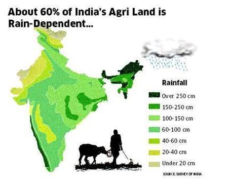 Image result for Rainfed Agriculture