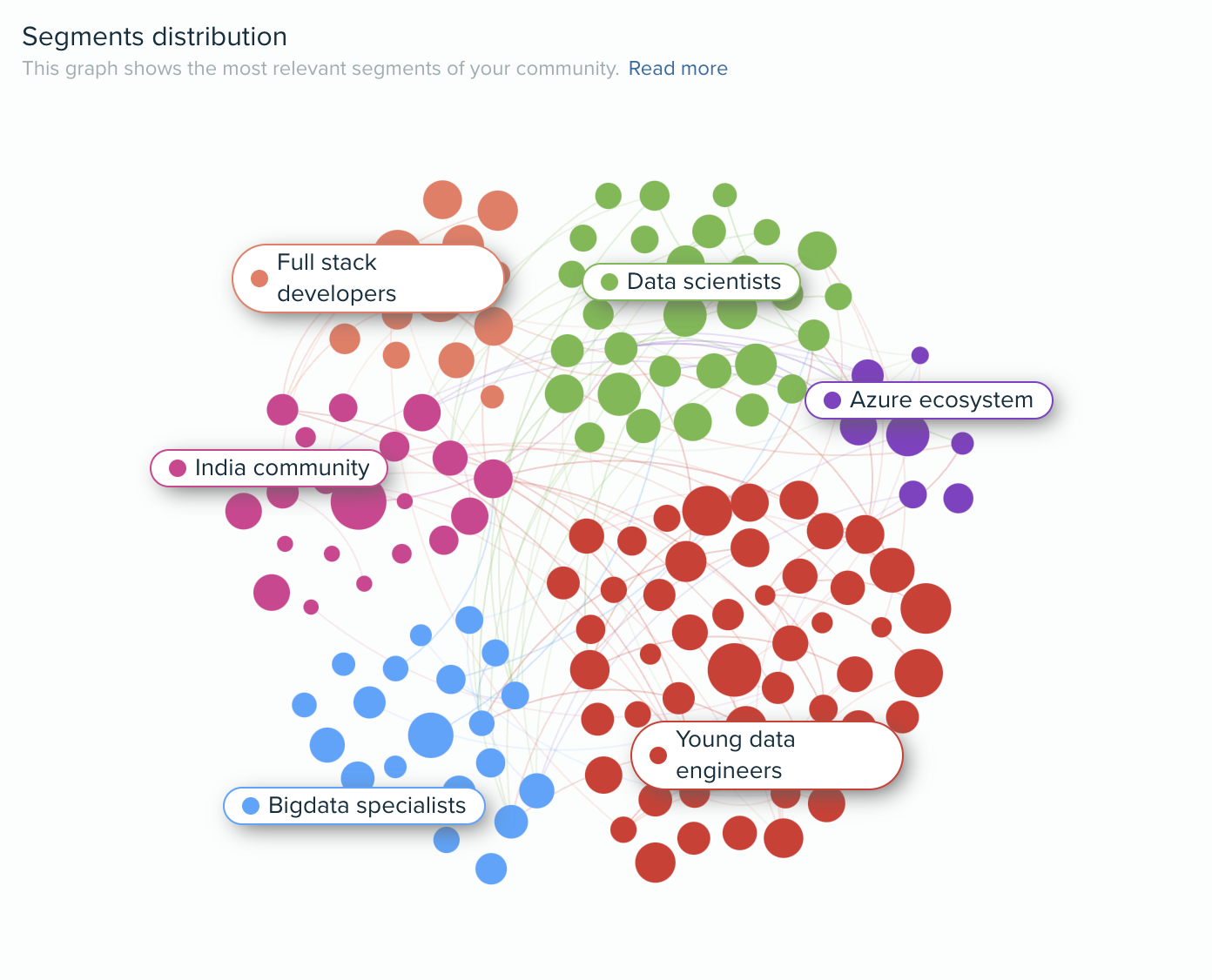 Audiense blog - audience segmentation
