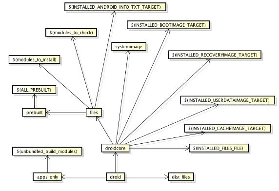 圖 6. droid 目標所依賴的其他 Make 目標