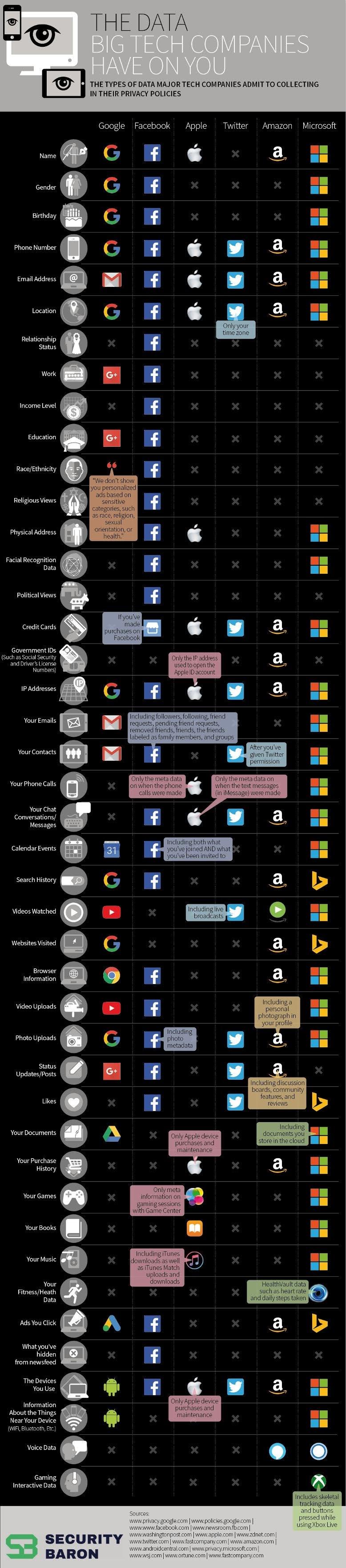 Google, Facebook, Apple, Twitter, Amazon y Microsoft; aquí está lo que cada una sabe sobre ti