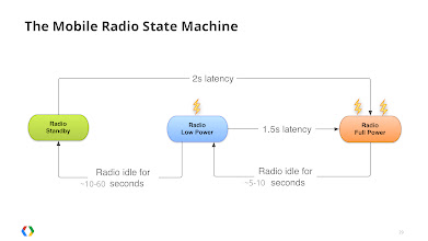 Photo: The cell radio state machine is optimized to provide low latency browsing without draining the battery.