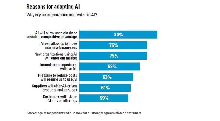 reasons of adopting AI