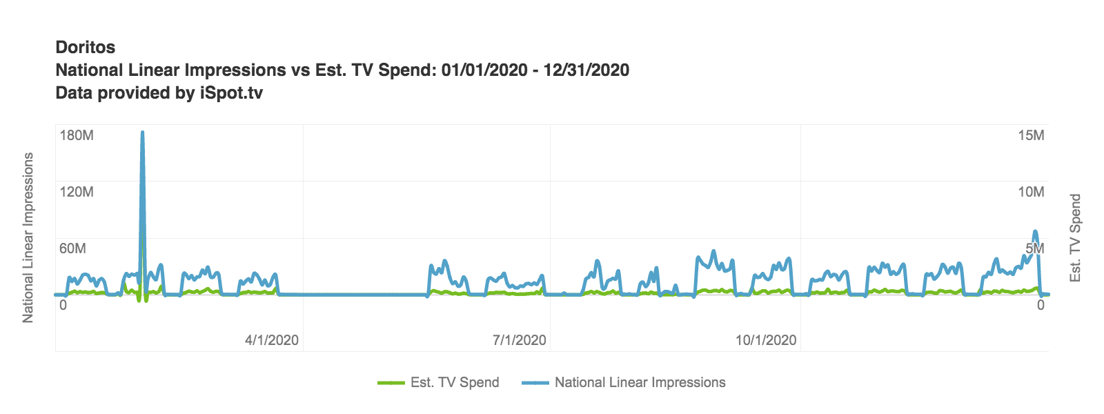 National Linear Impressions vs Estimated TV Spend Chart
