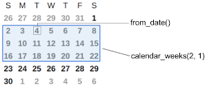 Date range starting with from_date(), ending with calendar_weeks(2,1)