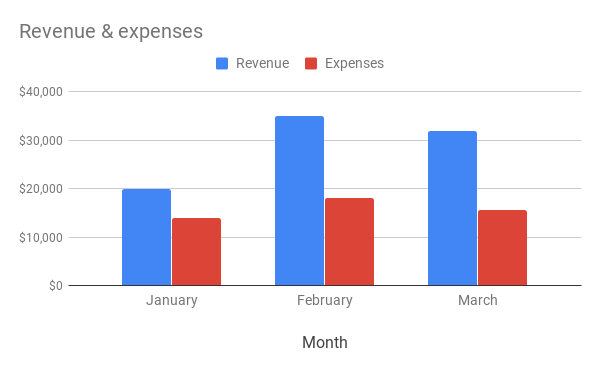 Column chart showing revenue and expenses