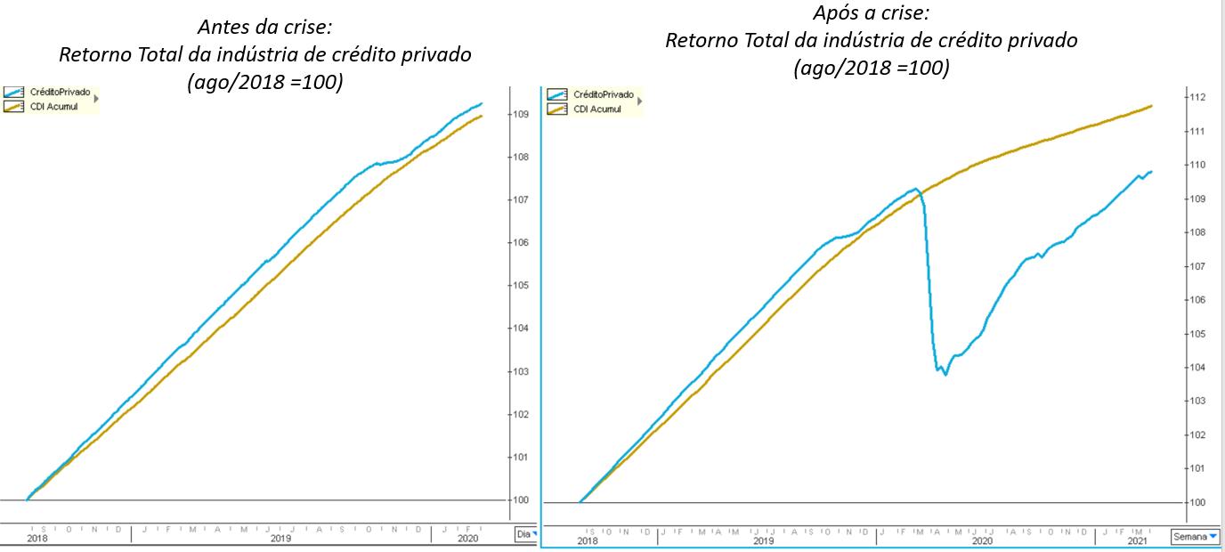 Gráfico à esquerda: antes da crise – retorno total da indústria de crédito privado (ago/2018 =100).  Gráfico à direita: após a crise – retorno total da indústria de crédito privado (ago/2018 =100).