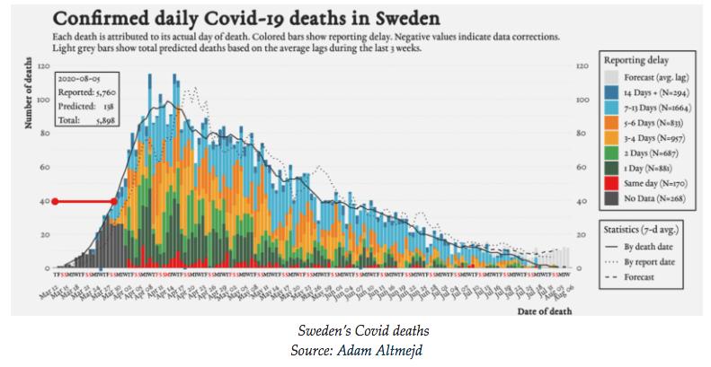 Почему смертность от коронавируса в Швеции выше чем у соседей