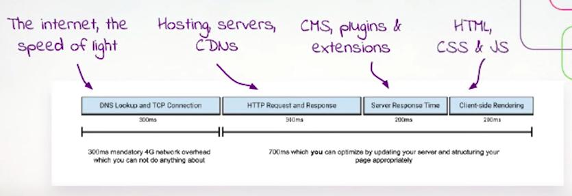 Оптимизация HTML, CSS и JavaScript