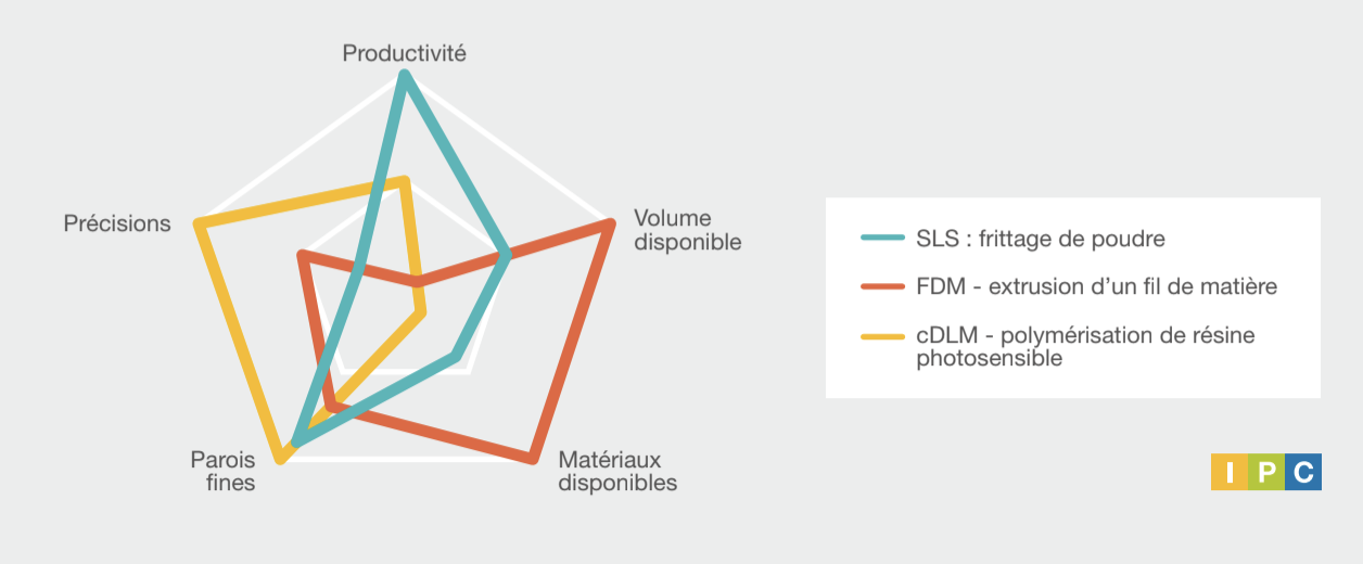 diagramme technologie fabrication additive
