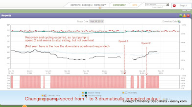 Photo: Having put whole house on one boiler, it appeared I might not have enough heat on very cold days.  I experimented with water temperature settings then discovered I could change the pump speed.  Changing pump speed from 1 to 3 dramatically impacted output.