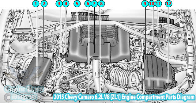 2015 Chevy Camaro V8  Zl1  Engine Compartment Parts Diagram