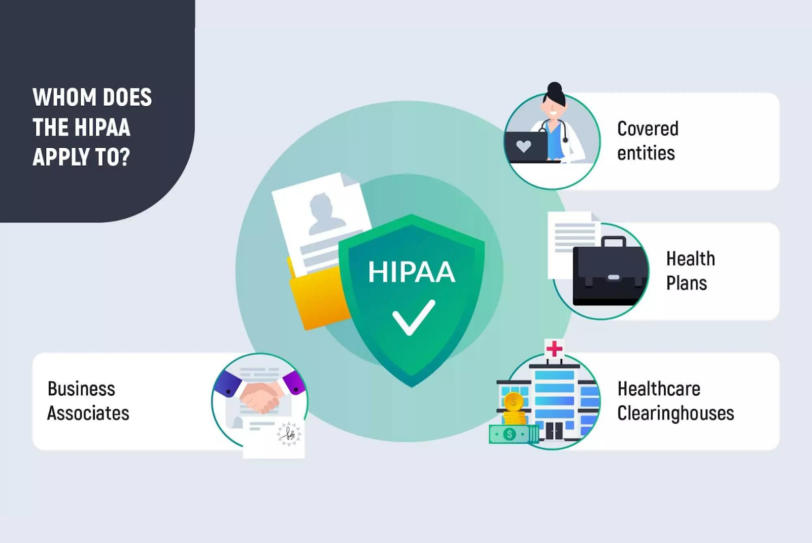 HIPAA compliance Rules