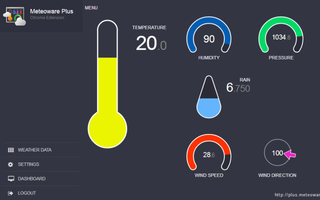 Gauges for Netatmo Weather Station