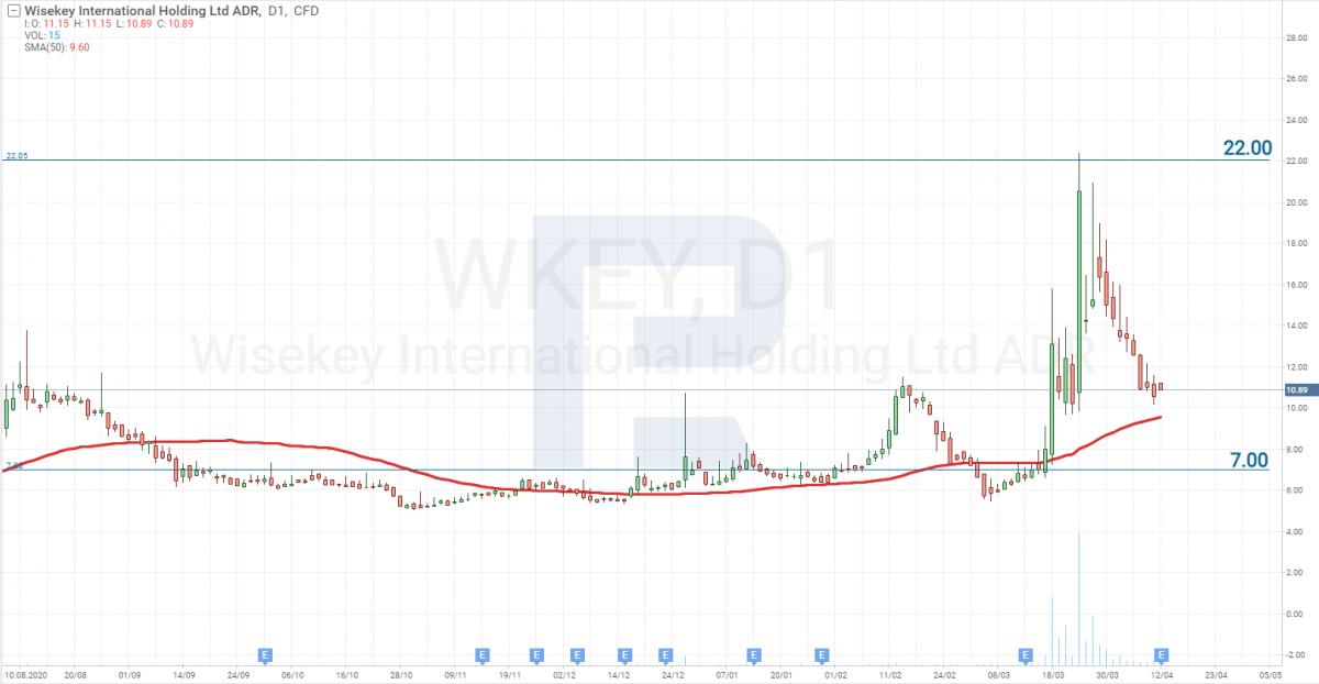 Graf cen akcie WISeKey International Holding AG (WKEY)
