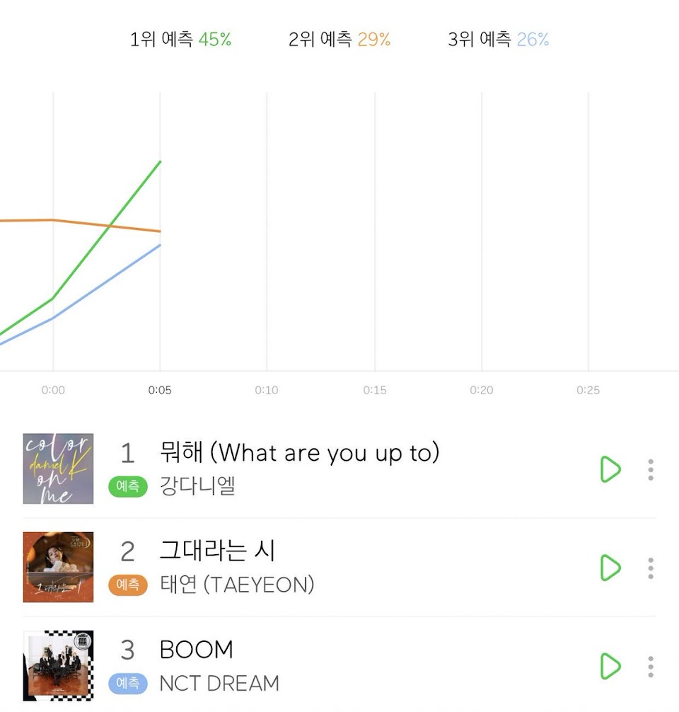 real time chart