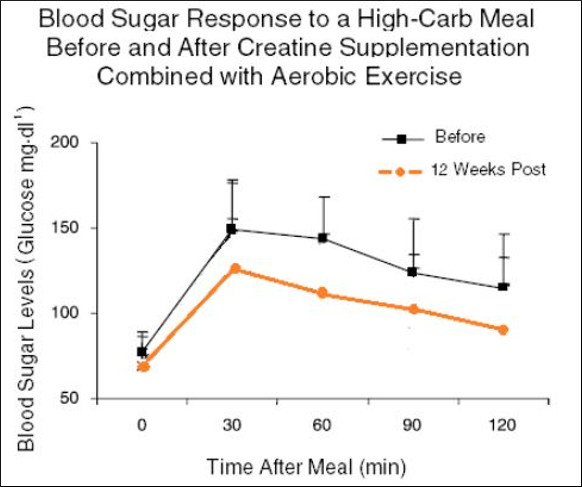Blood-Sugar-Response-After-Creatine_10.jpg