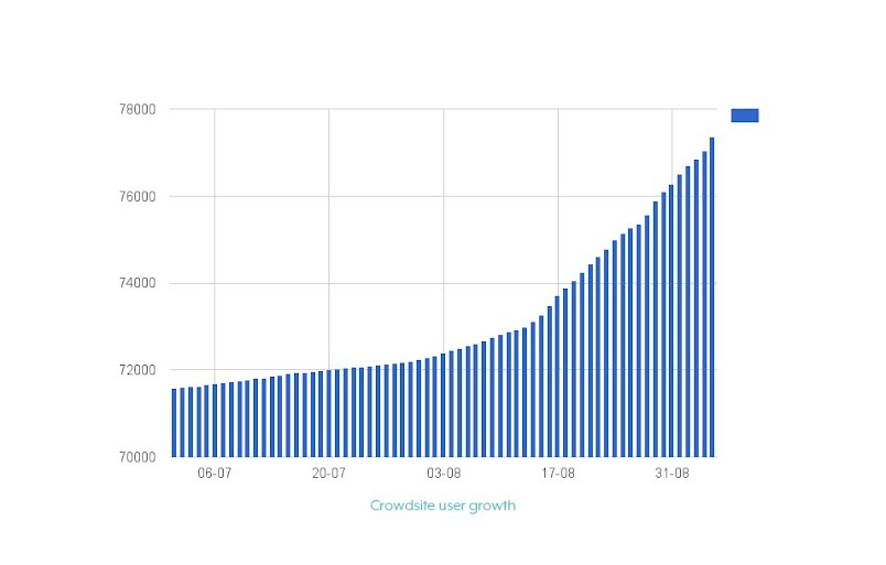 Crowdsite user Growth