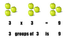 grouping by multiplication