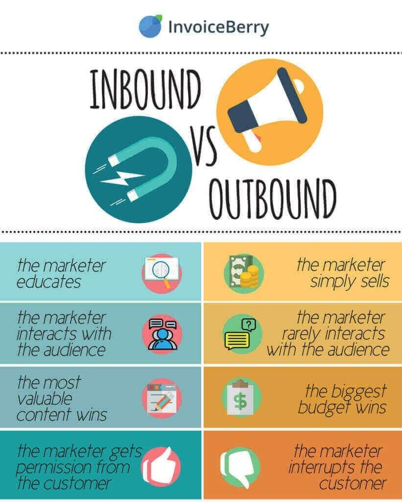 inbound lead generation - inbound vs. outbound