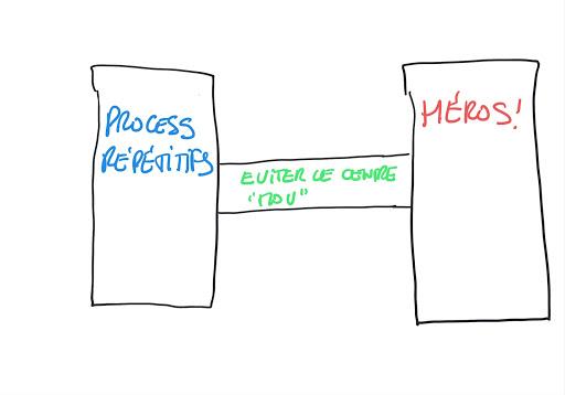 La stratégie de l'haltère s'applique au management grâce à un Pôle 1 constitué de process répétitifs, et un Pôle 2 dans lequel les collaborateurs prennent des risques.