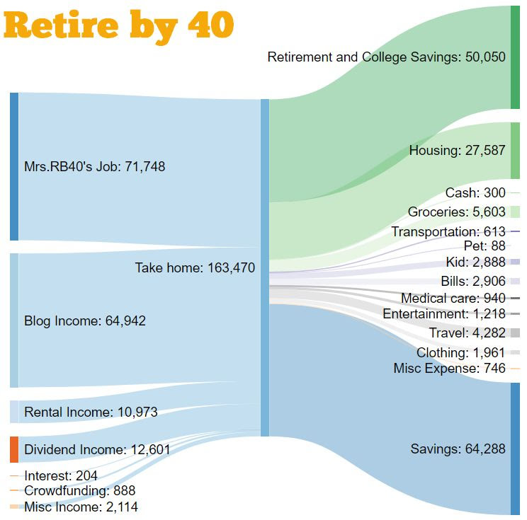 Retire by 40 cash flow from 2017