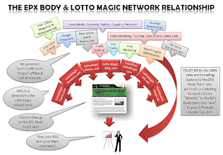 Photo: The marketing and traffic team building relationship between EPX Body and the Lotto Magic Network of sites - standard