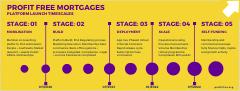PFM launch timelines
