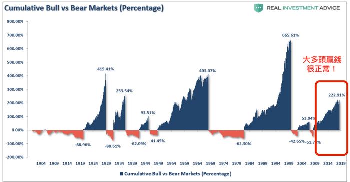 投資型保單好不好:2009~2019年期時股市是大多頭,所以很多基金或保單贏錢都很正常