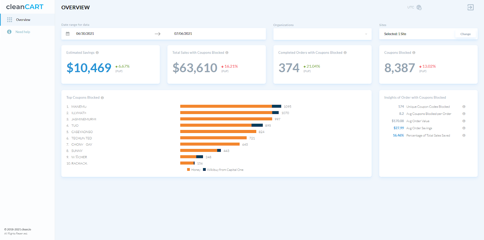 cleancart dashboard overview