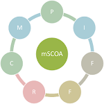 mSCOA Navigator