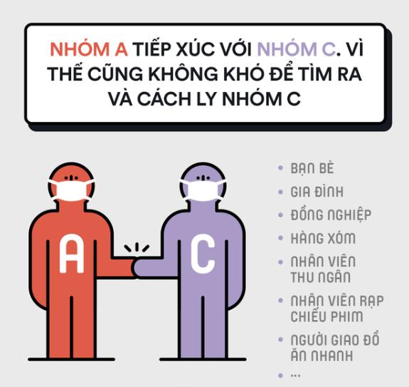 Nhóm C: Là nhóm người tiếp xúc gần với nhóm A.