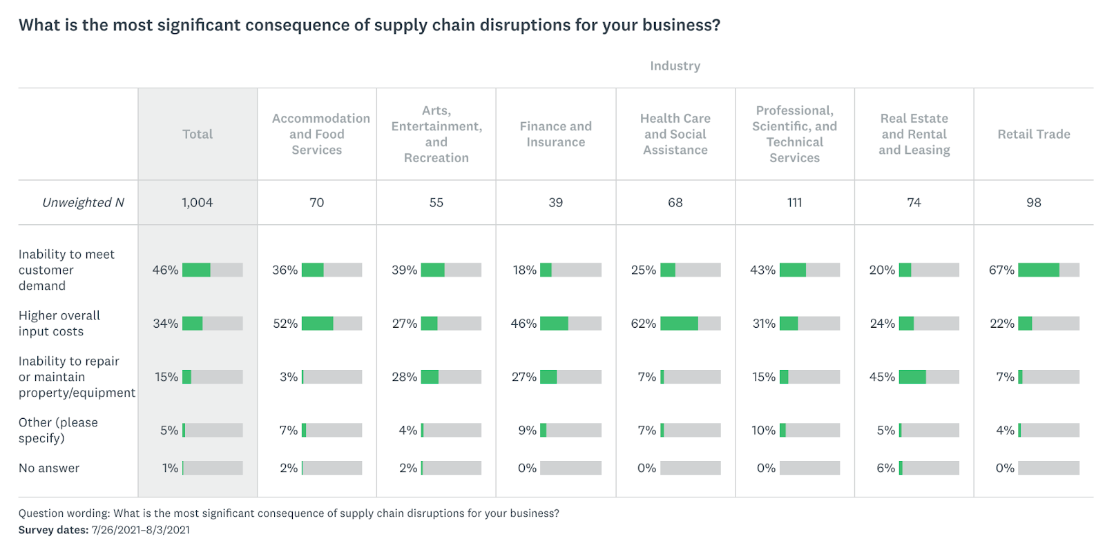 """Image of survey responses to the question """"What is the most significant consequence of supply chain disruptions for your business?"""" with responses broken out by industry."""