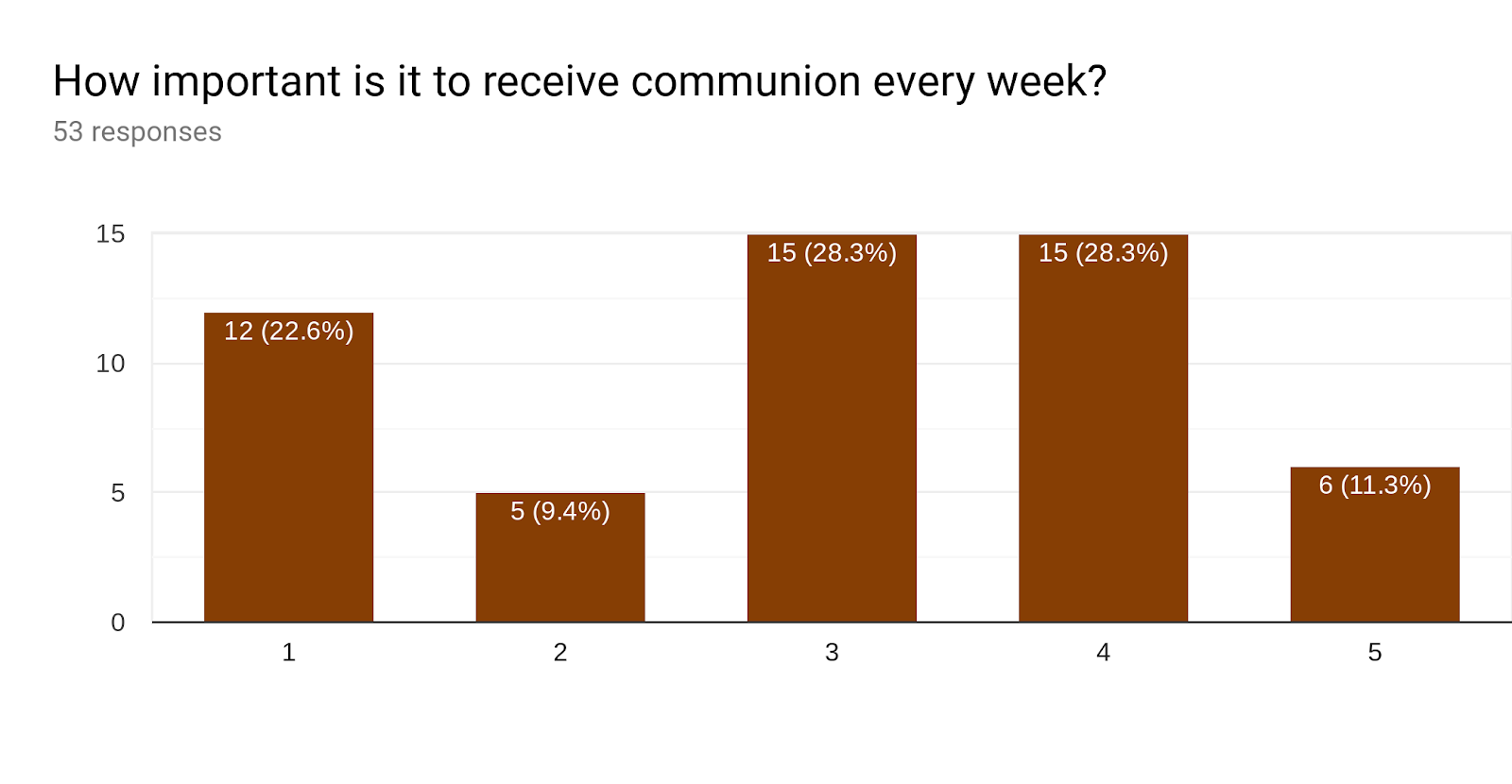 Forms response chart. Question title: How important is it to receive communion every week?. Number of responses: 53 responses.