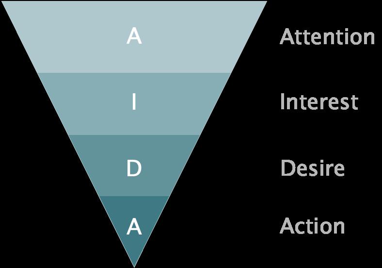 AIDA 行銷模型