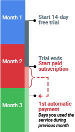 Example of prorated billing cycle