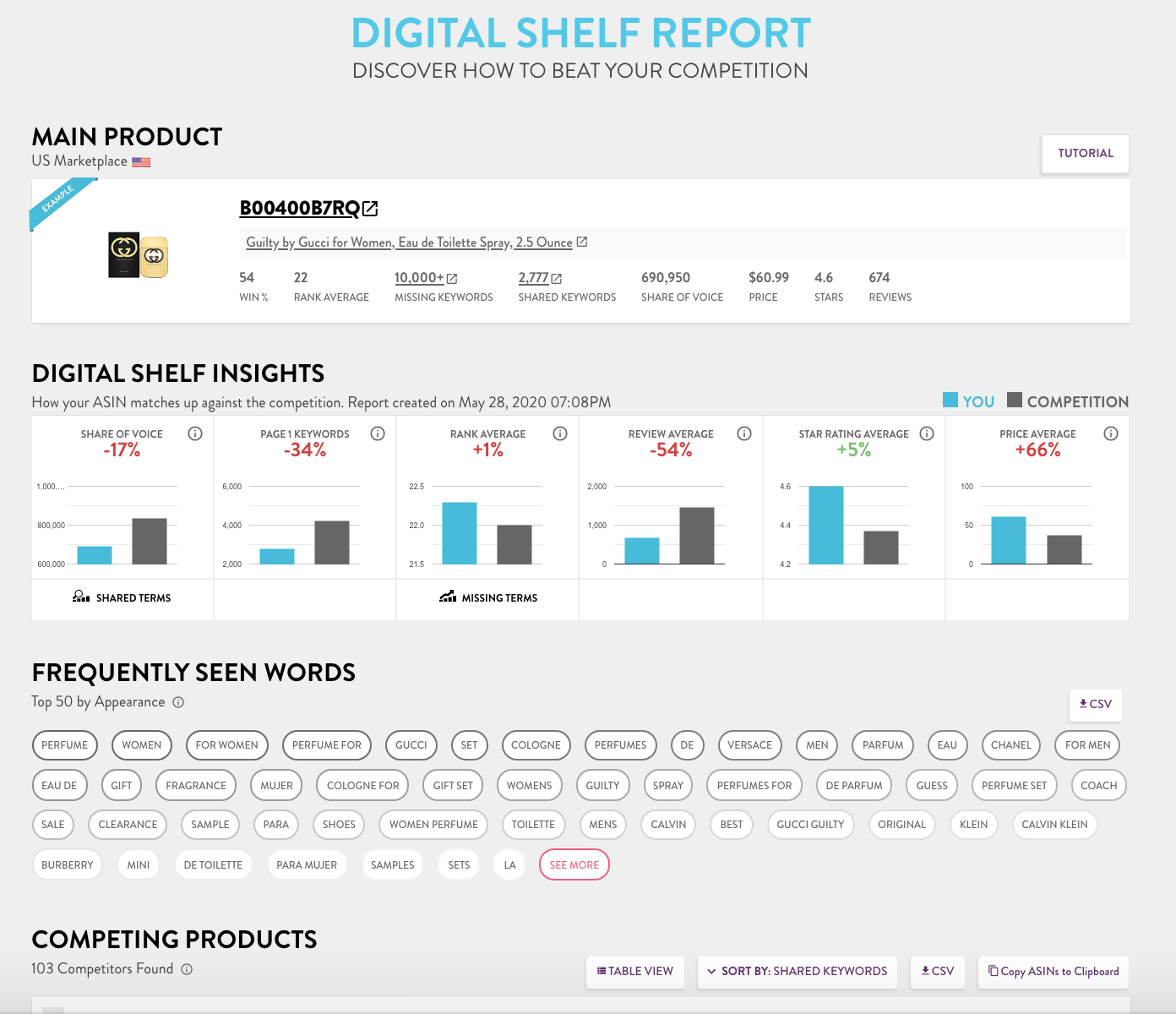 MerchantWords digital shelf report example