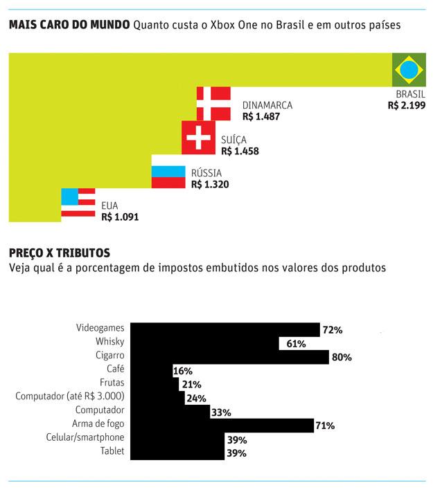 Comparação de preços do Xbox One no lançamento em vários países. Fonte: Folha