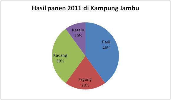 Kang anam penyajian data diagram lingkaran ccuart Gallery
