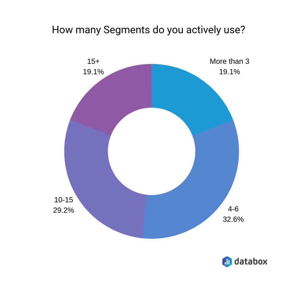how many segments do you actively use?