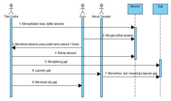 Si1114468705 widuri berikut ini adalah sequence diagram sistem absensi dan penggajian guru ccuart Choice Image