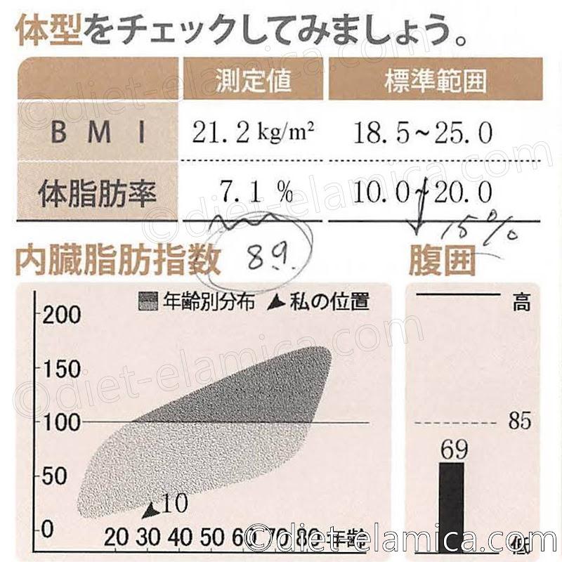 体脂肪率7.1%