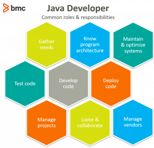Java Developer Roles and Responsibilities - Considering the Options to Hire This Specialist in 2021