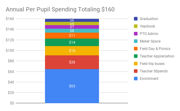 Chart of PTO Annual Per Pupil Spending Total