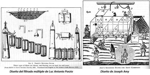 Primeros diseños de sistemas de tratamiento de aguas