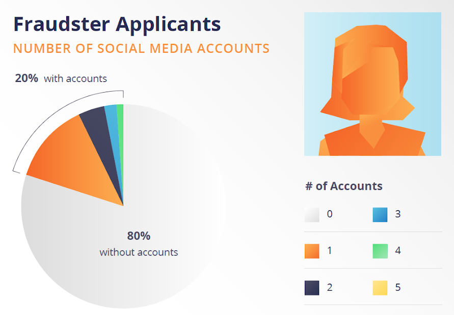 Fraudster Applicants Number of Social Media Accounts